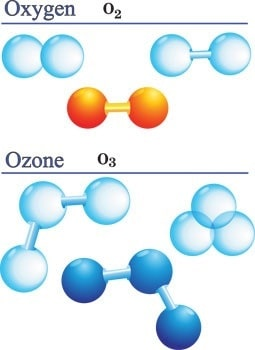 Ozone is comprised of 3 oxygen molecules